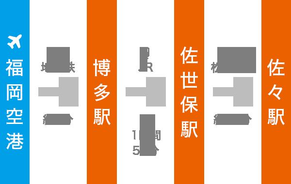 福岡空港から佐々までJRおよび松浦鉄道を利用の場合